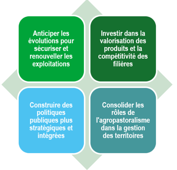 Axes strategiques 2014 2020